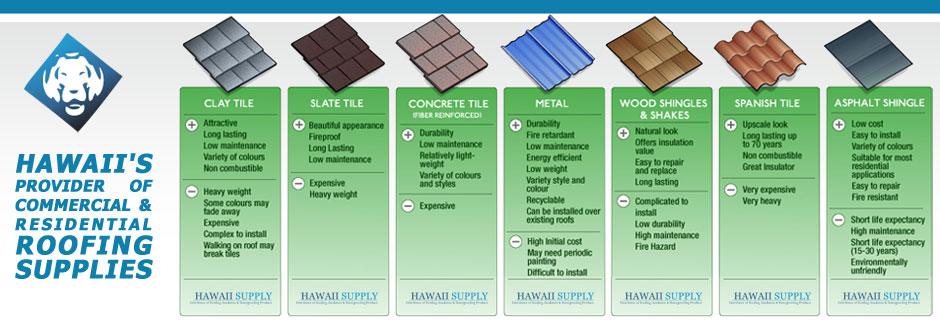 Welcome To Hawaiiu0027s Roofing Supply Source